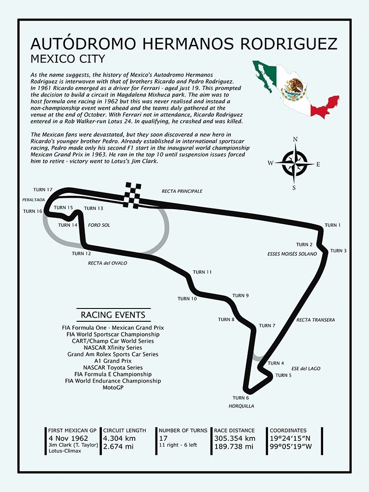 Autodromo Hermanos Rodriguez poster print by Mark Rogan
