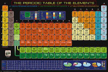 Periodic Table of the Elements poster print by  Unknown
