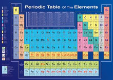 Periodic Table poster print by  Unknown